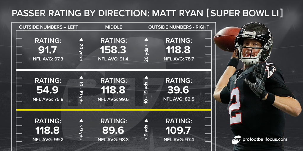 Matt Ryan Super Bowl LI passing chart
