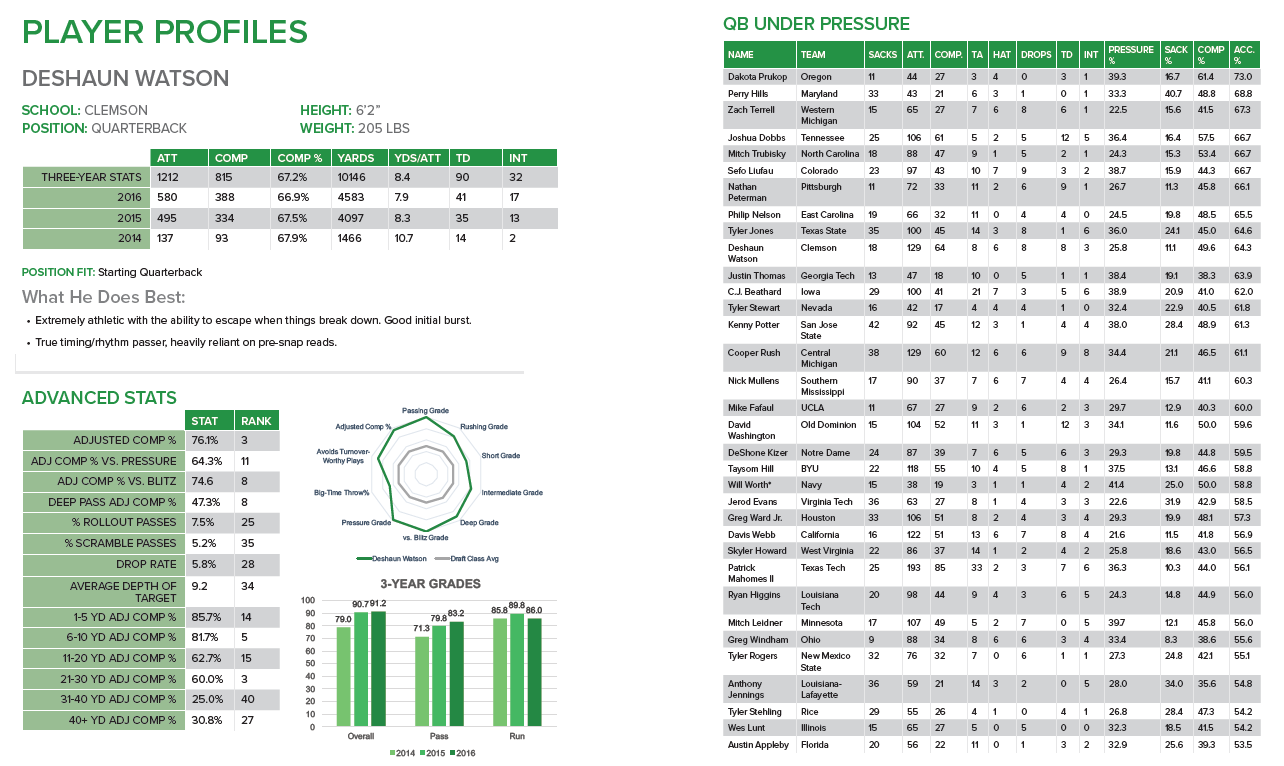 NFL draft scouting profiles