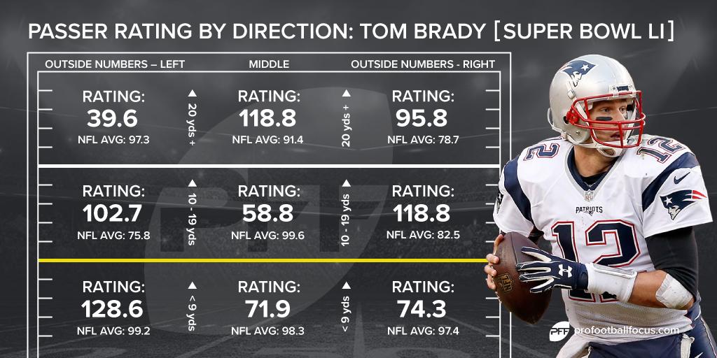 Tom Brady Super Bowl LI passing chart