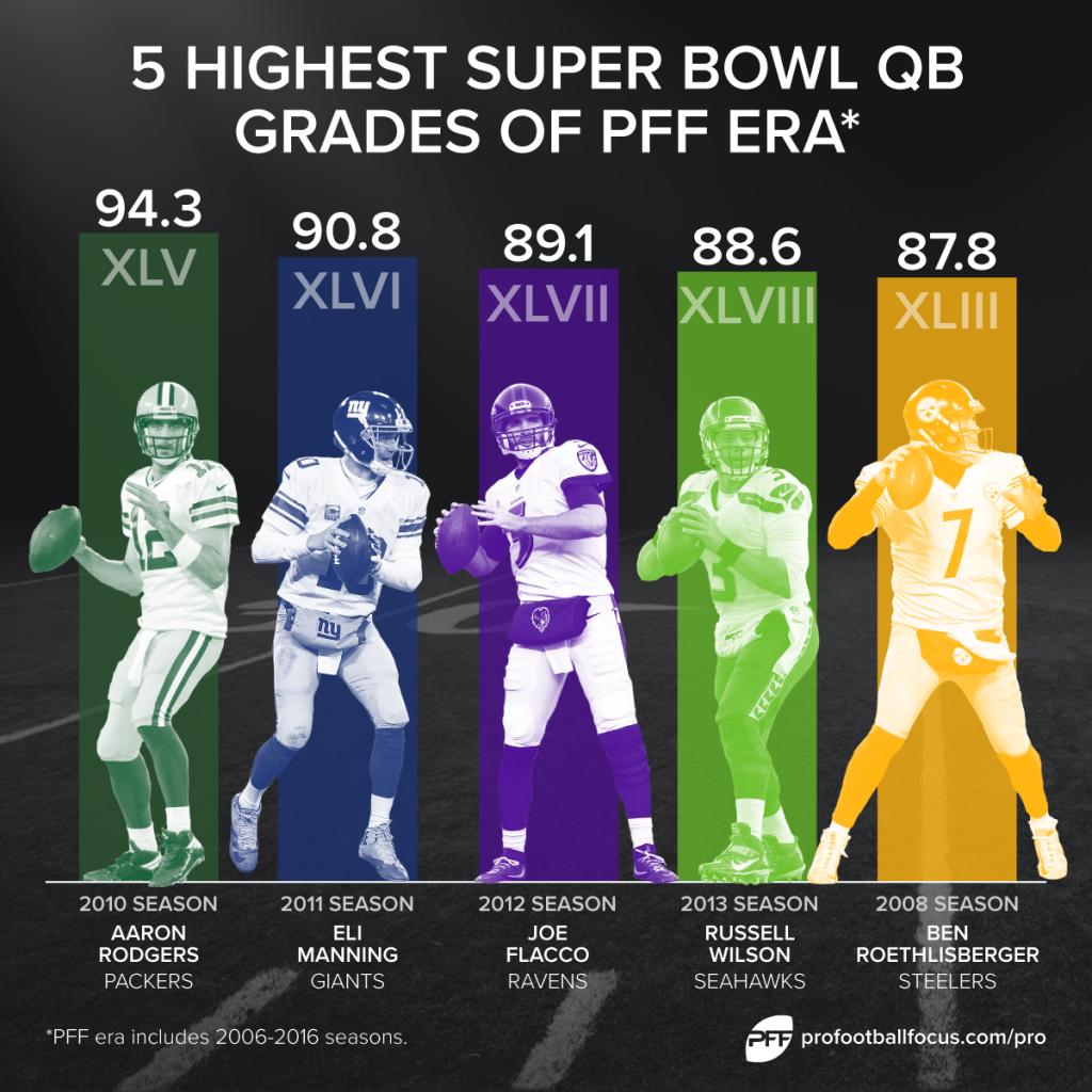 Top Super Bowl quarterbacks