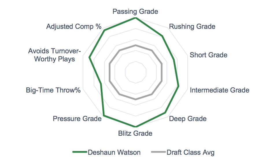 Deshaun Watson Grades