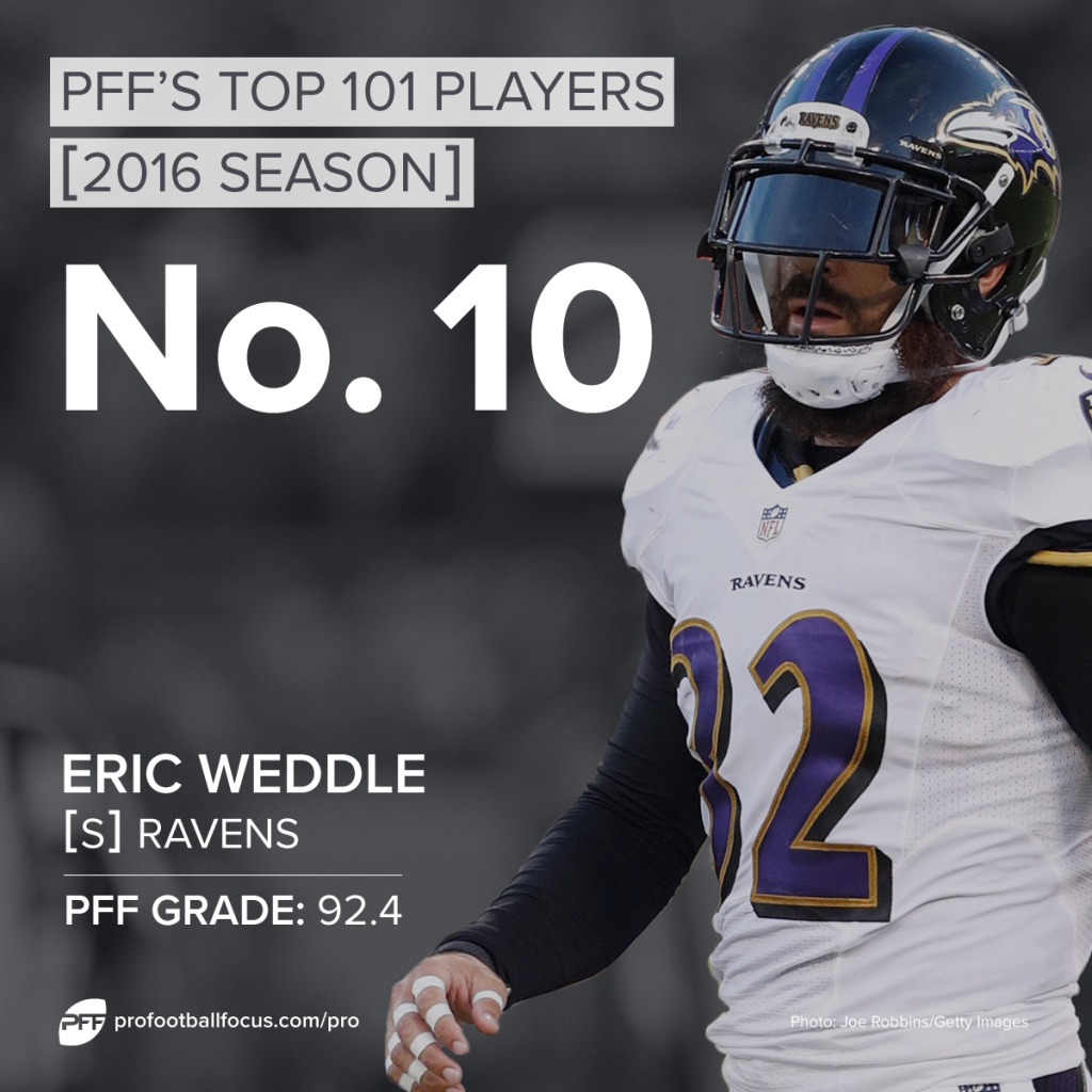 Eric Weddle, Ravens, PFF Top 101