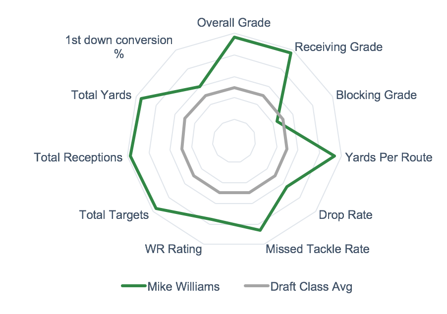 Mike Williams Spider Chart