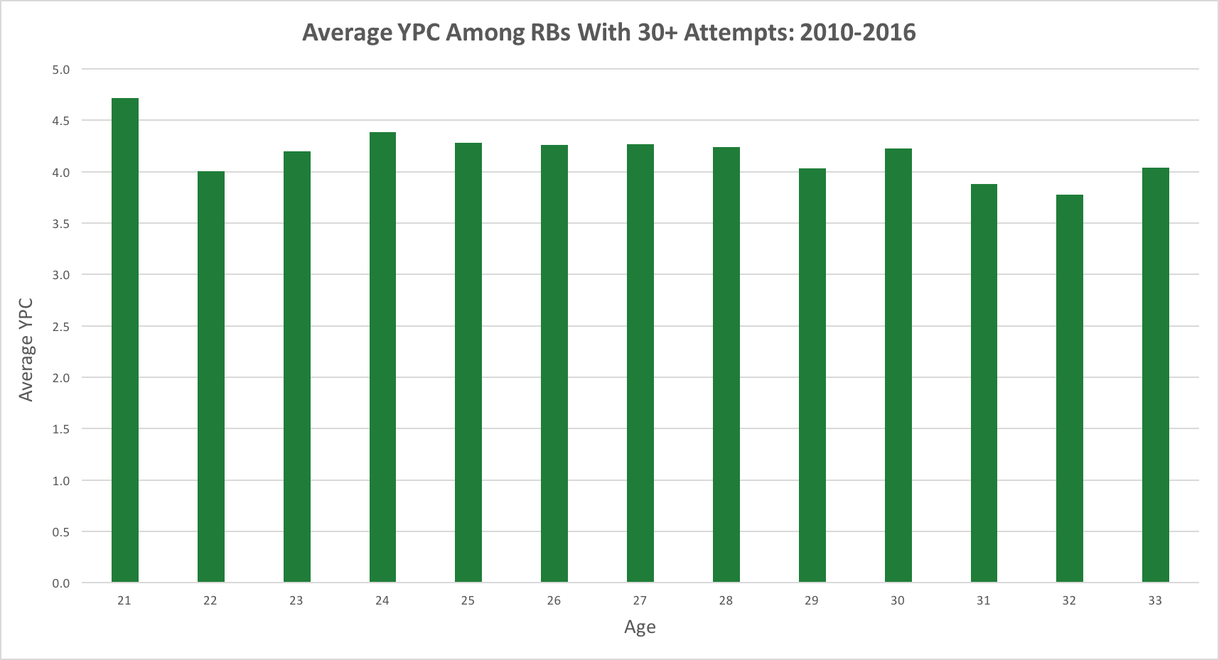 ypc-by-age