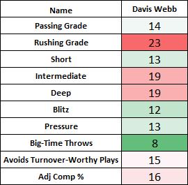 Davis Webb Grading Breakdown(1)