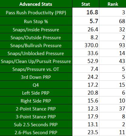 Derek Barnett Advanced Stats