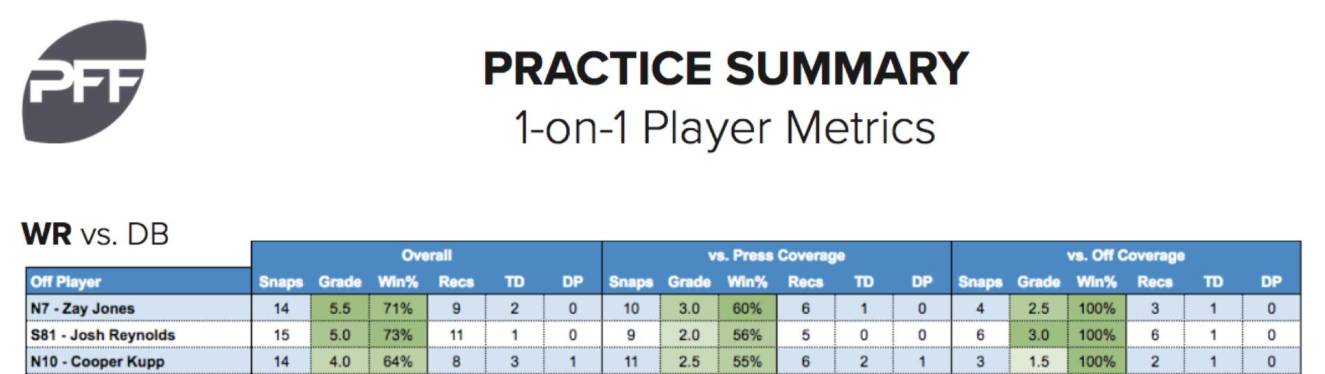 Draft Pass Senior Bowl Practice Grades