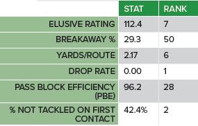 Kareem Hunt Advanced Stats