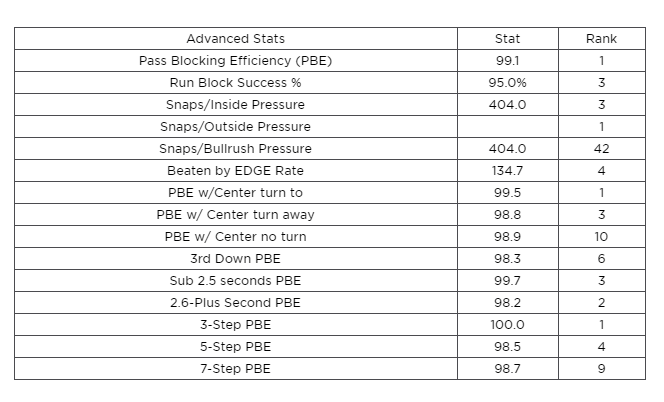 Lamp Advanced Stats