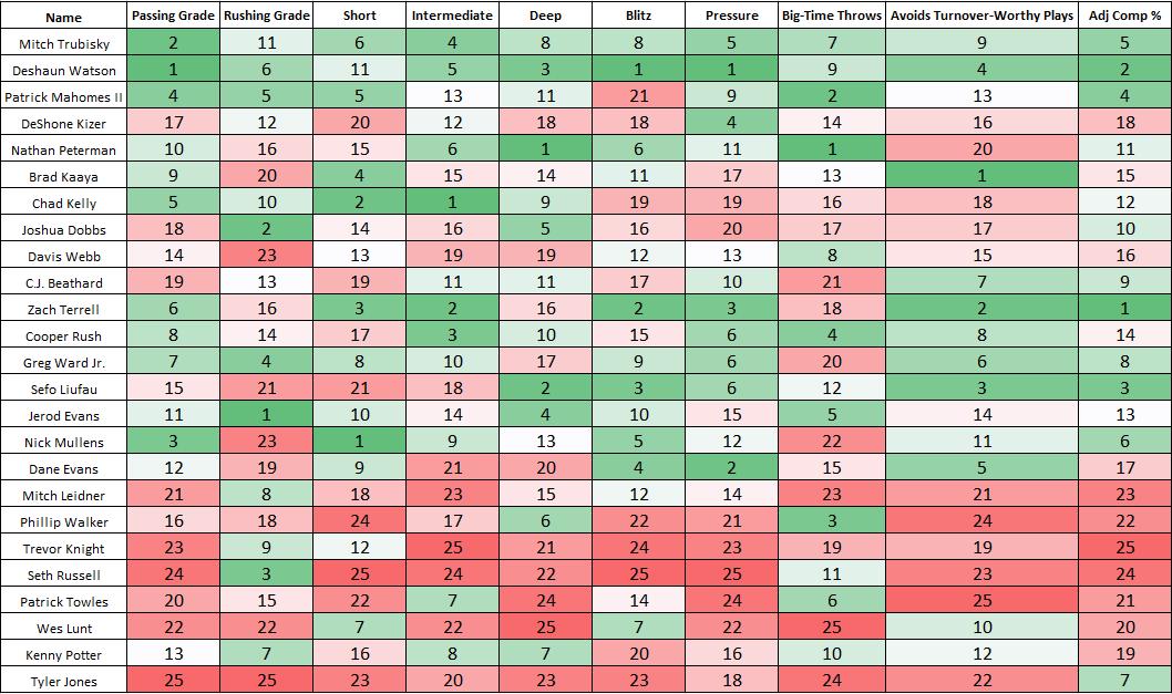2017 QB class data and rankings