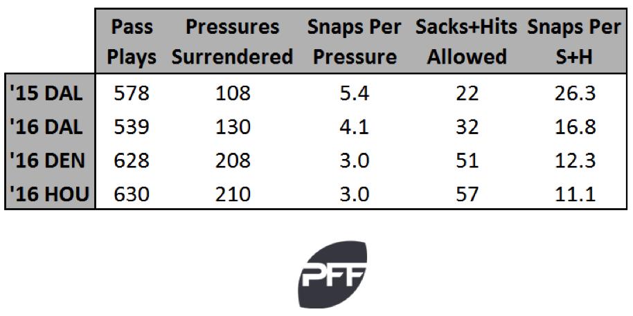 O-line pressure for Romo