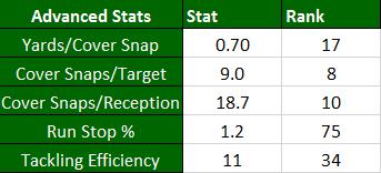 Sidney Jones Advanced Stats
