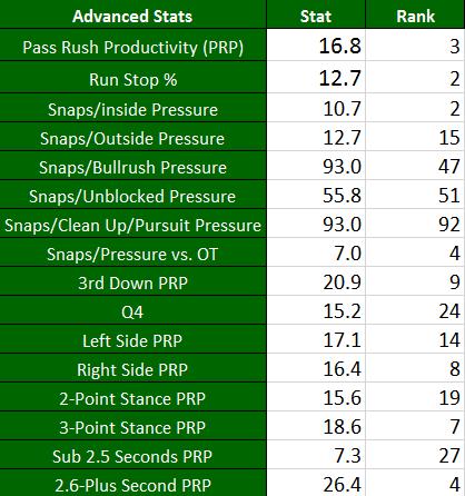 Tim Williams Advanced Stats
