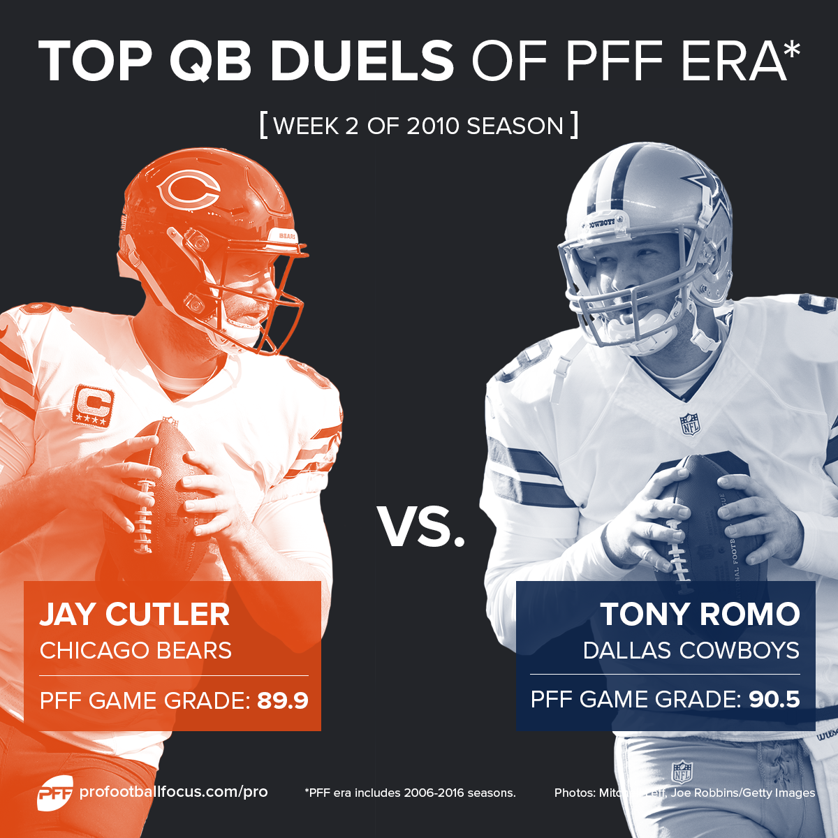 Jay Cutler and Tony Romo