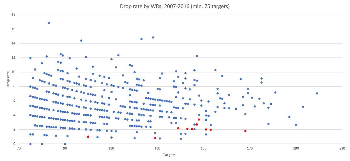 drop rate 1