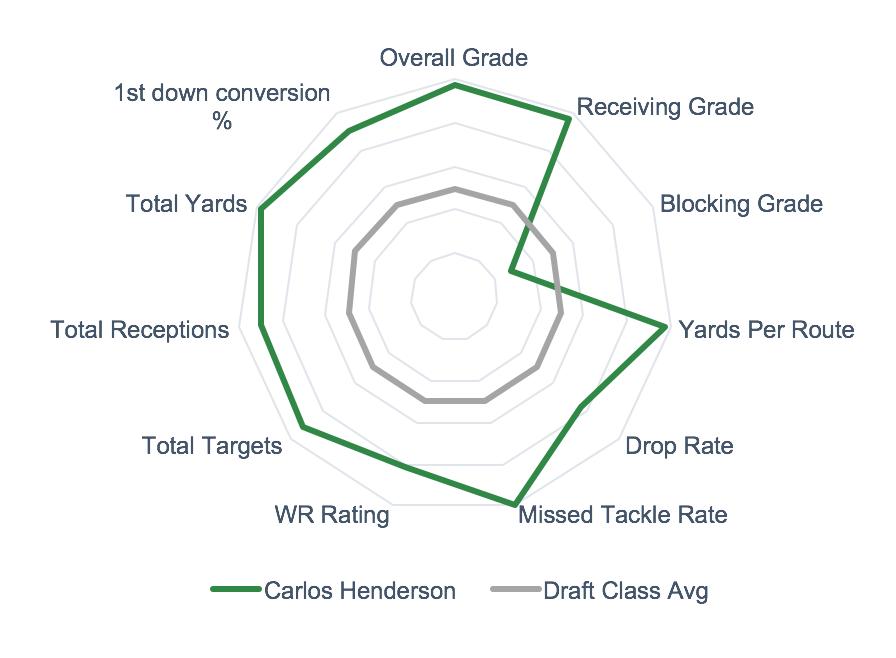 Carlos Henderson Spider Chart