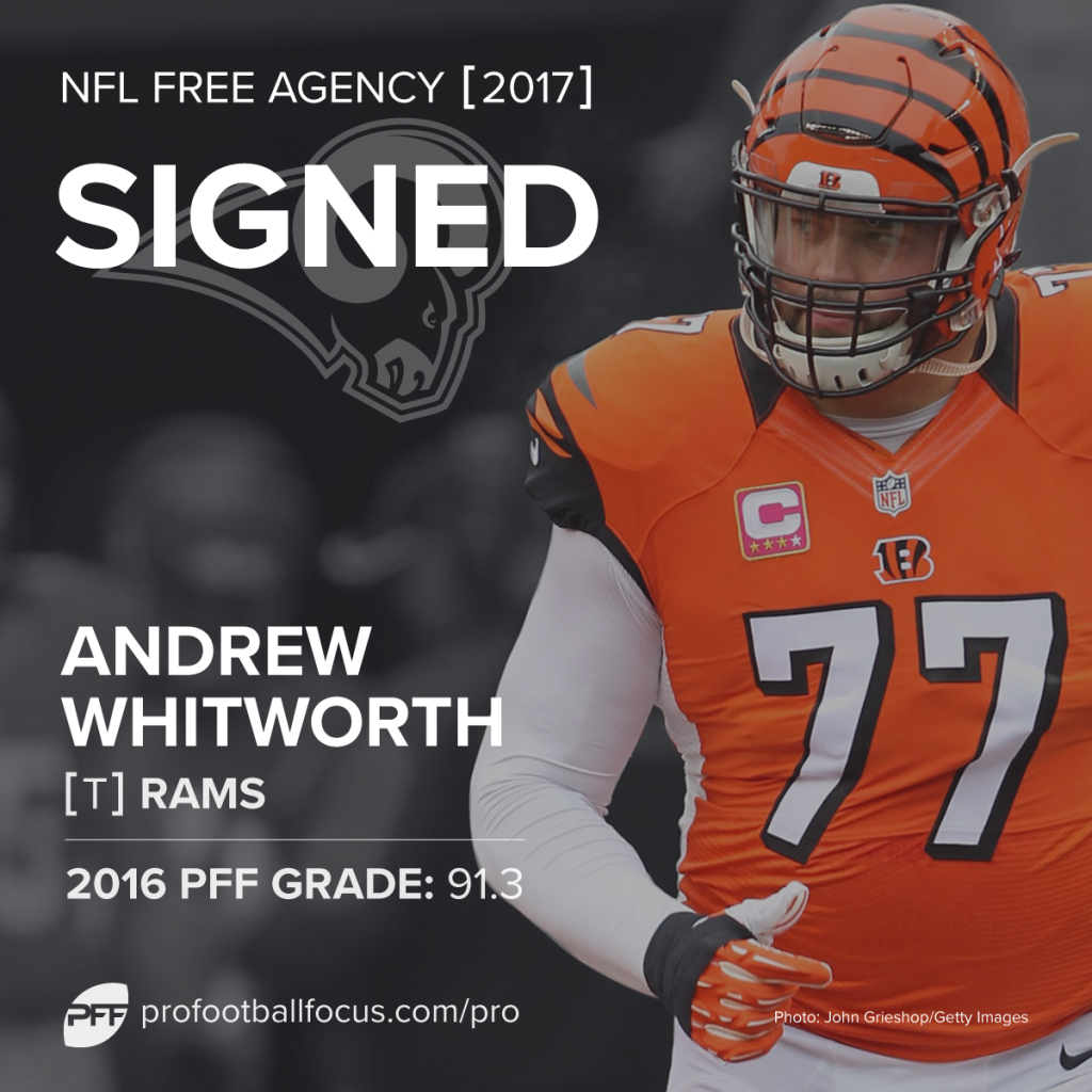 Andrew Whitworth to Rams
