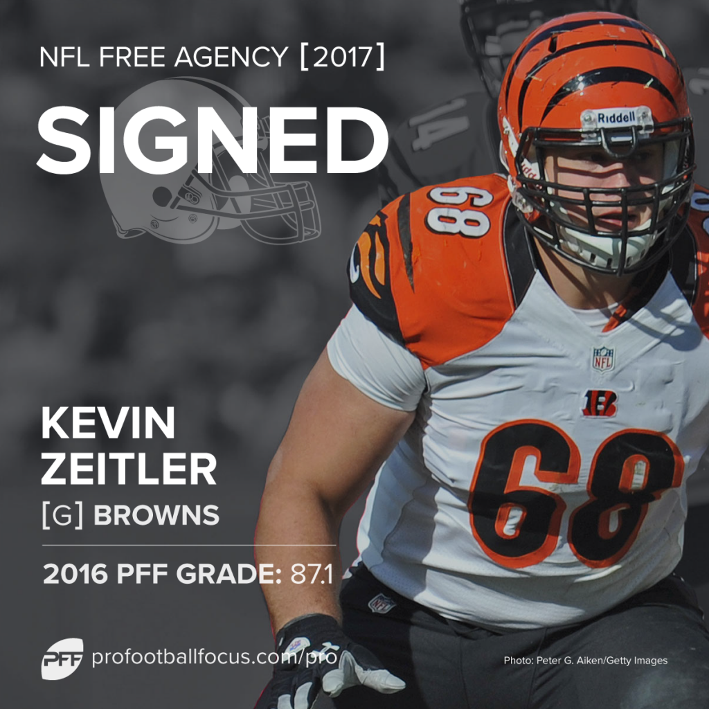 Kevin Zeitler to Browns