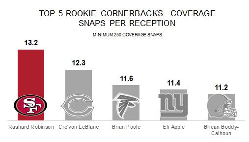 2016 rookie CB coverage snaps per rec