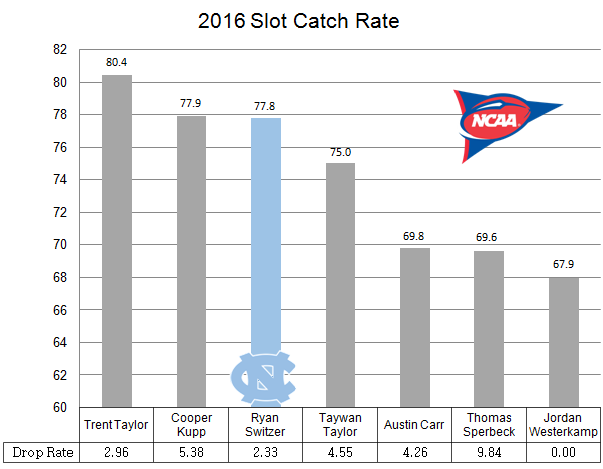 2016 slot catch rate1