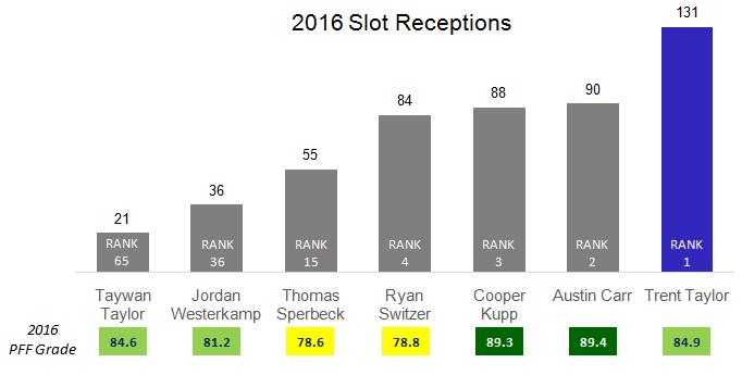 2016 slot receptions