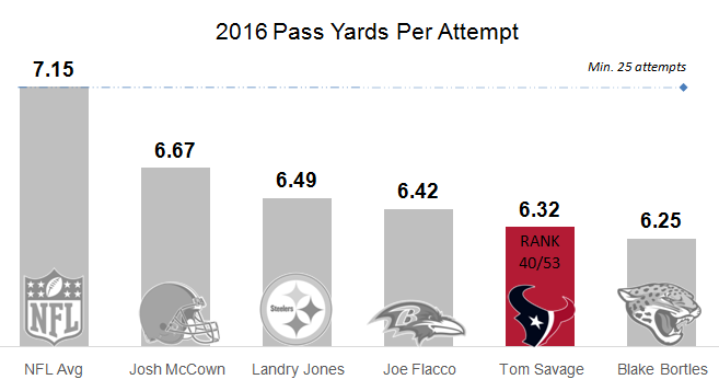 2016 yards per attempt savage