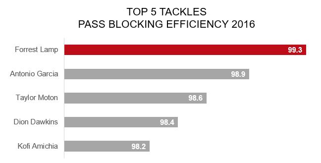 Top 5 OTs in Pass-blocking Efficiency