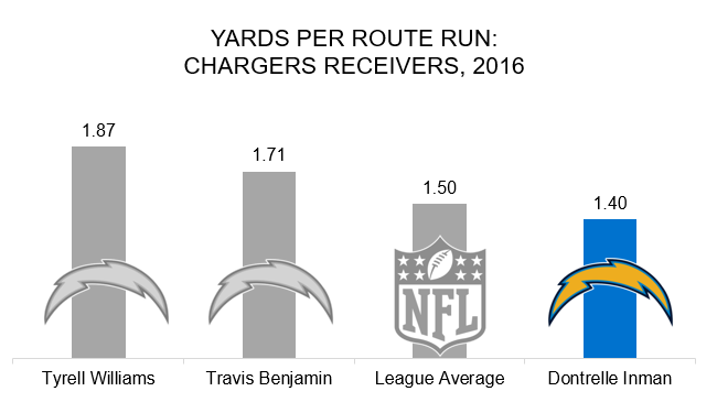 Dontrelle Inman yards per route run