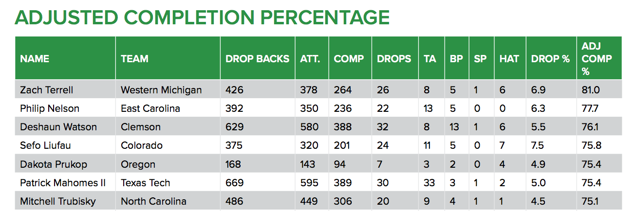 Adjusted completion percentage
