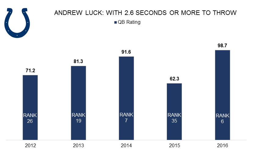 Andrew Luck Chart