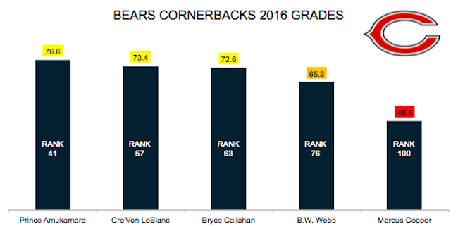 Bears CB Graph