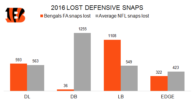 Bengals Defensive Snaps