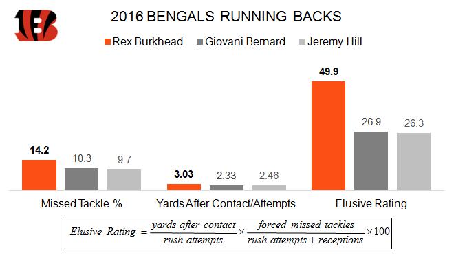 Bengals RBs (1)
