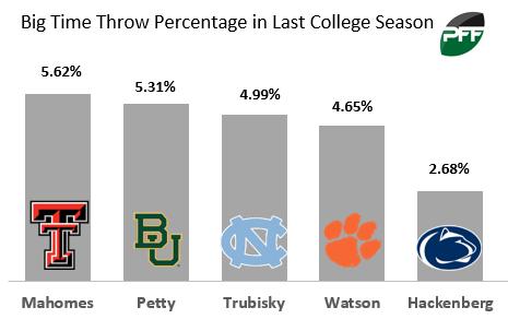 Top NCAA QB's Big Time Throw Percentage