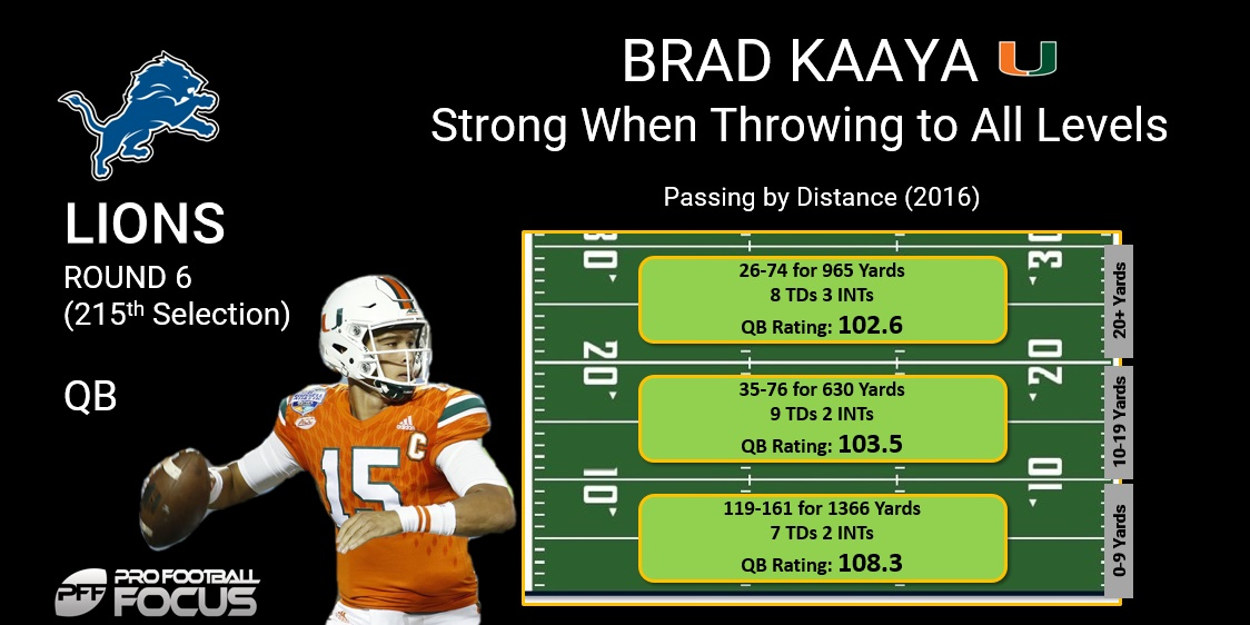 Brad Kaaya