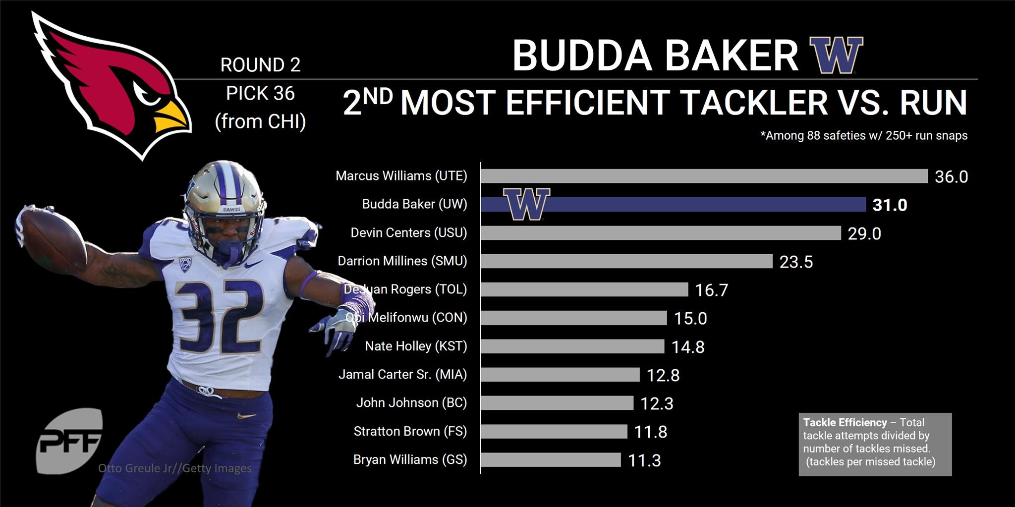 Budda Baker