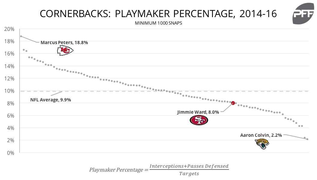 CB Playmaker Percentage