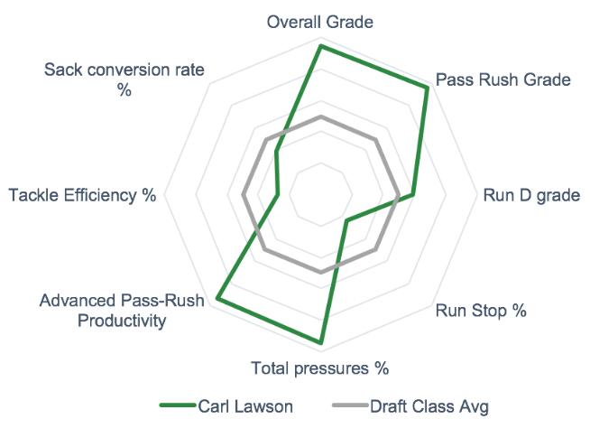 Carl Lawson Draft Pass