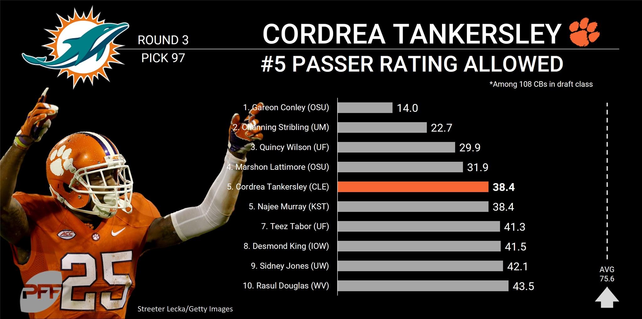 Cordrea Tankersley