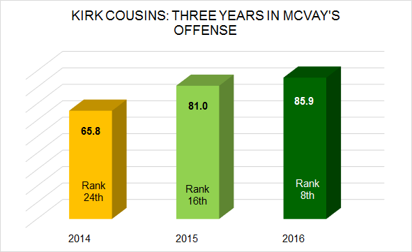 Washington Redskins QB Kirk Cousins' Improved Play