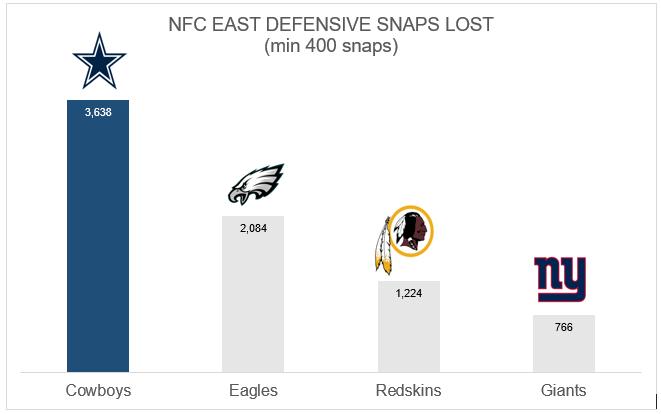Cowboys snaps lost