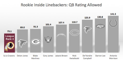 Cravens vs other rookie ILBs