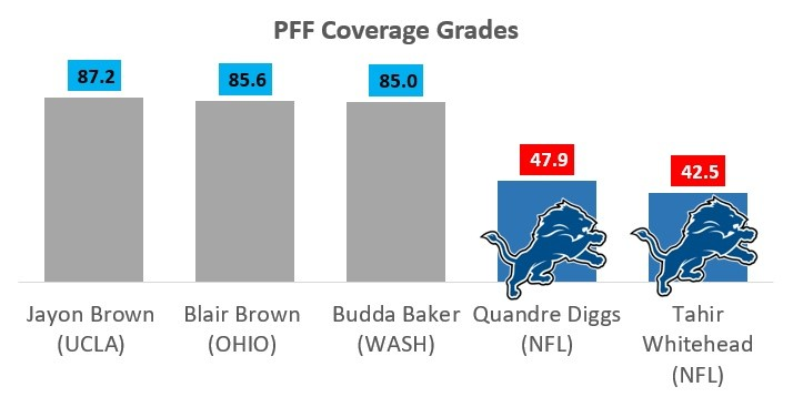 Detroit Lions Coverage grades