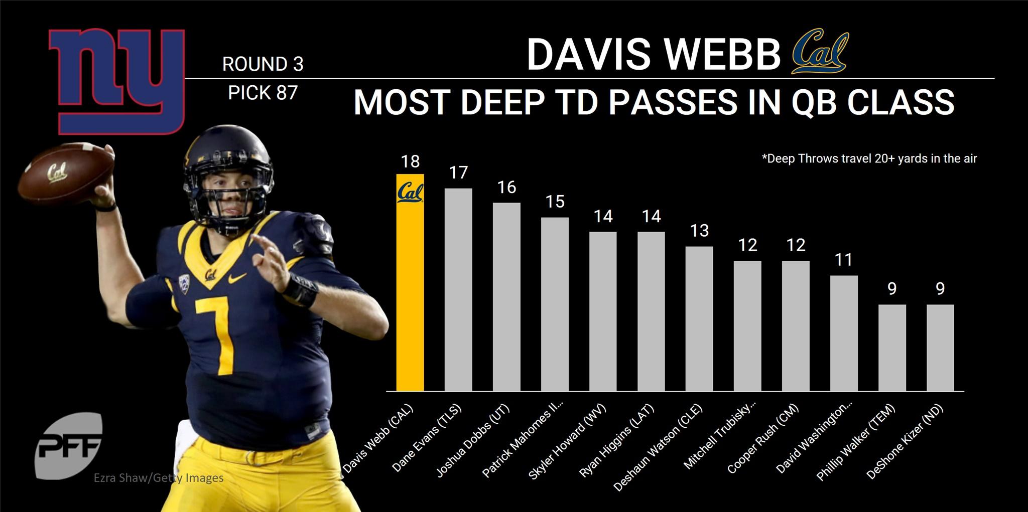 Davis Webb