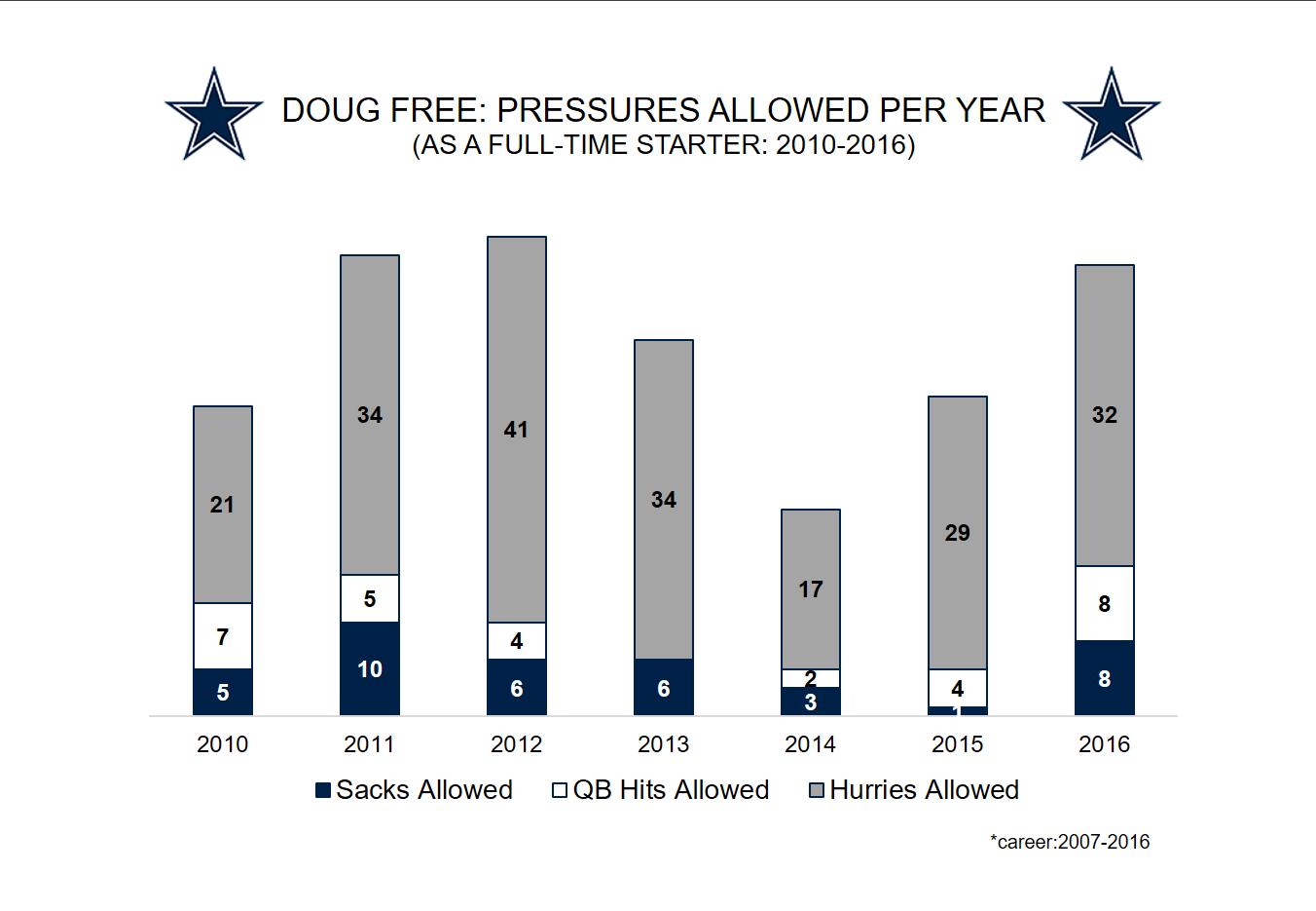 Dallas Cowboys T Doug Free