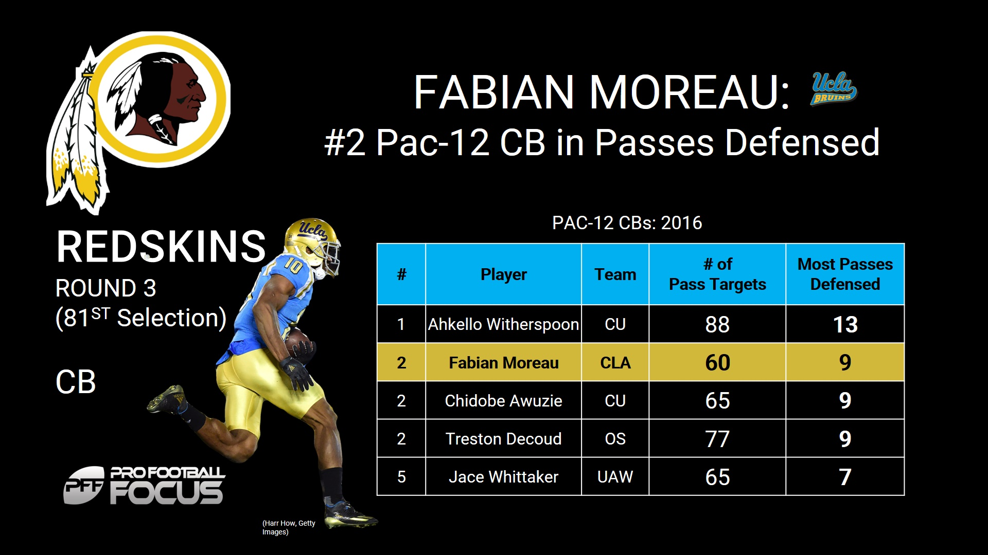 Fabian Moreau