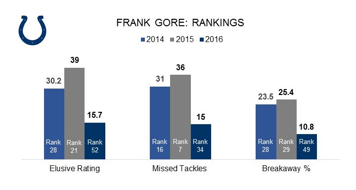 Frank Gore Chart