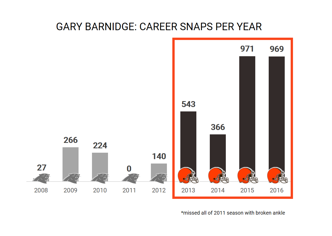 TE Gary Barnidge