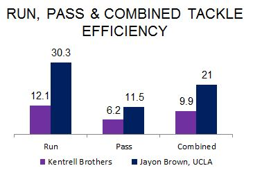 Kentrell Brothers and Jayon Brown Tackle Efficiency