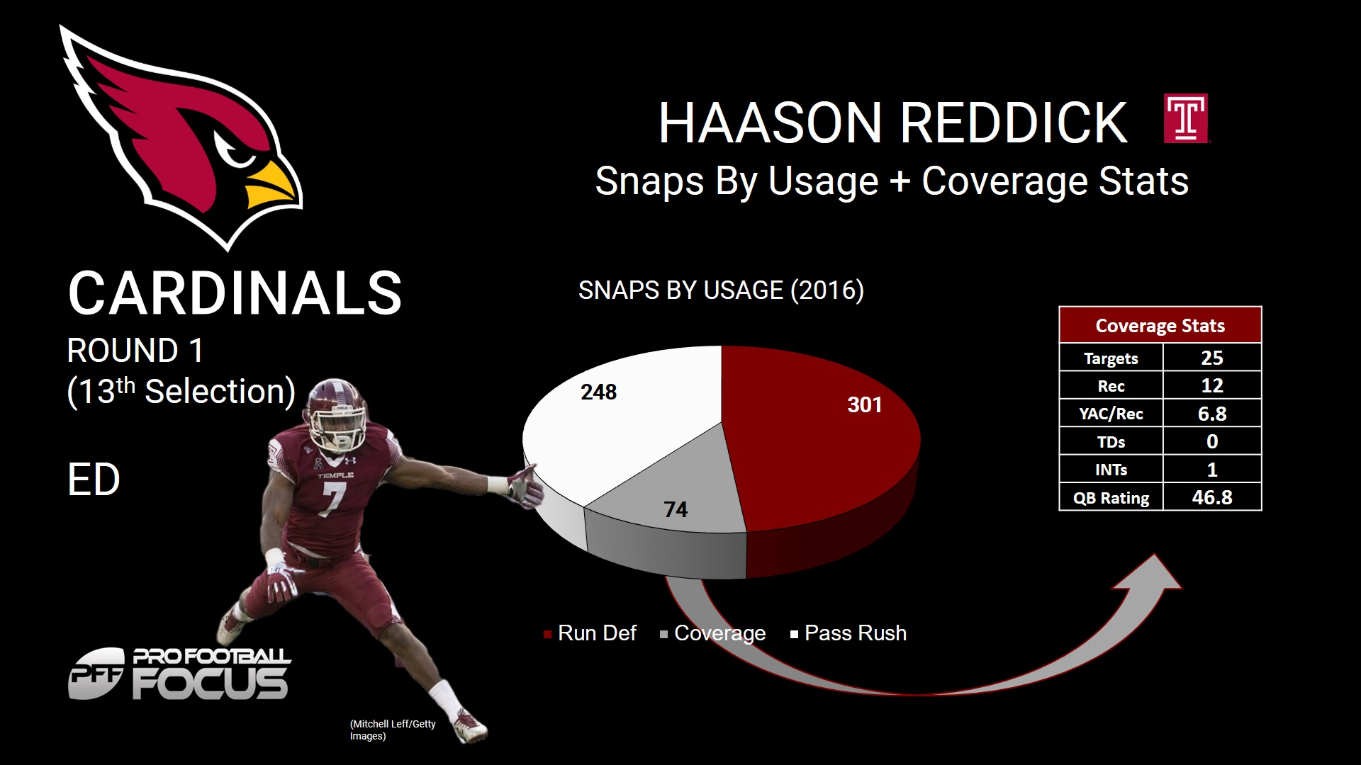 Haason Reddick 1
